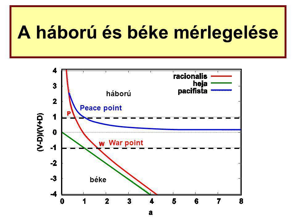 A háború és béke mérlegelése War point Peace point háború béke
