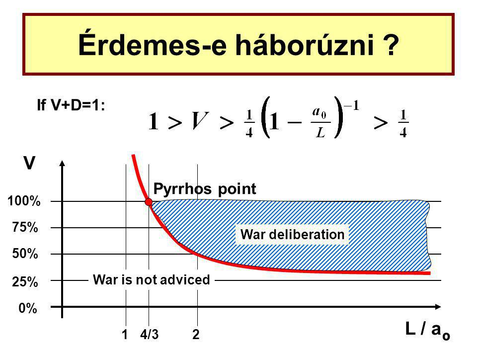 Érdemes-e háborúzni ? If V+D=1: L / a V 25% 50% 75% 100% 0% War deliberation War is not adviced 4/321 º Pyrrhos point