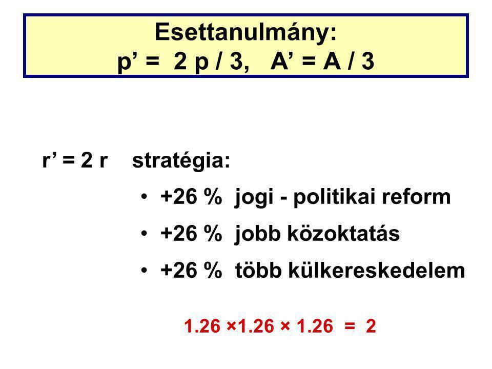Esettanulmány: p' = 2 p / 3, A' = A / 3 r' = 2 r stratégia: +26 % jogi - politikai reform +26 % jobb közoktatás +26 % több külkereskedelem 1.26 ×1.26 × 1.26 = 2