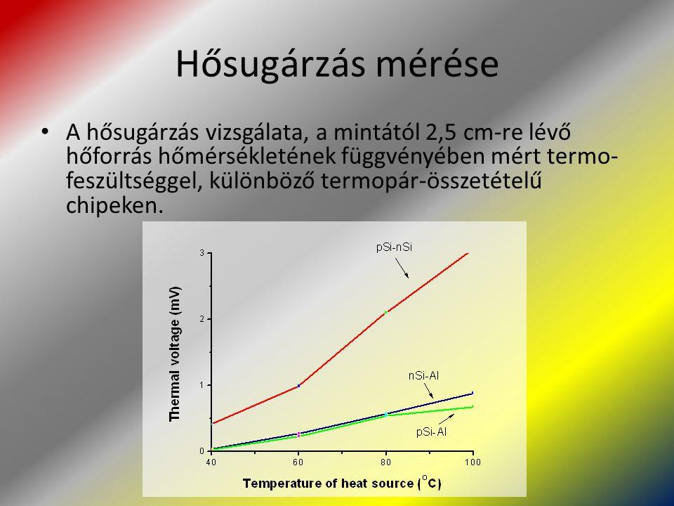Hősugárzás mérése A hősugárzás vizsgálata, a mintától 2,5 cm-re lévő hőforrás hőmérsékletének függvényében mért termo- feszültséggel, különböző termop