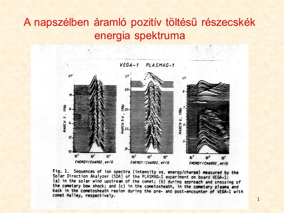 1 A napszélben áramló pozitív töltésű részecskék energia spektruma