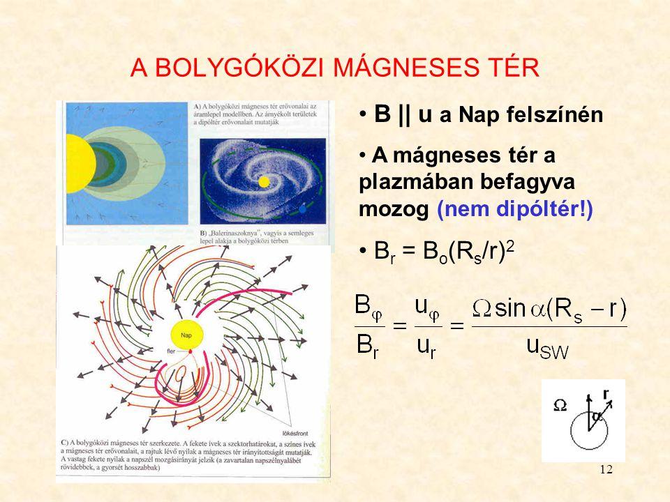 12 A BOLYGÓKÖZI MÁGNESES TÉR B || u a Nap felszínén A mágneses tér a plazmában befagyva mozog (nem dipóltér!) B r = B o (R s /r) 2
