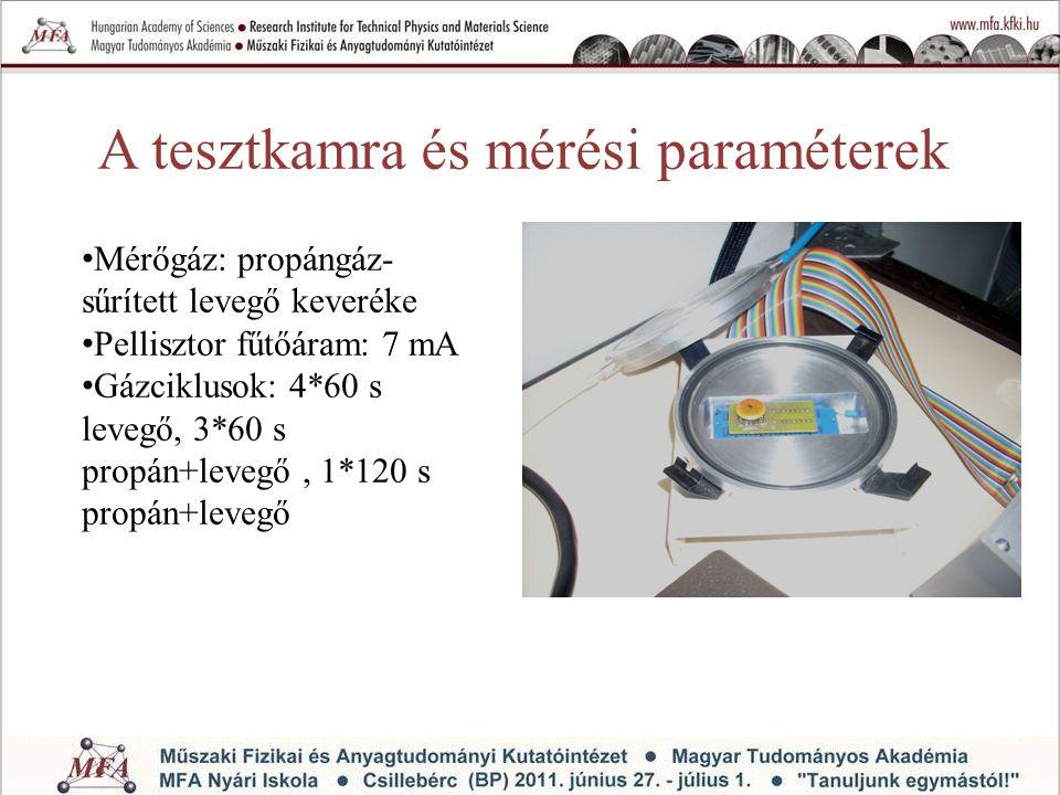 A tesztkamra és mérési paraméterek Mérőgáz: propángáz- sűrített levegő keveréke Pellisztor fűtőáram: 7 mA Gázciklusok: 4*60 s levegő, 3*60 s propán+le