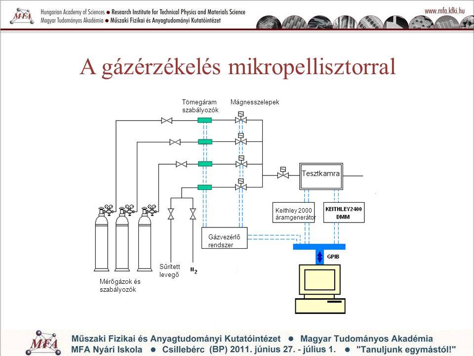 A gázérzékelés mikropellisztorral Tesztkamra Gázvezérlő rendszer Sűrített levegő Mérőgázok és szabályozók Keithley 2000 áramgenerátor Tömegáram szabál