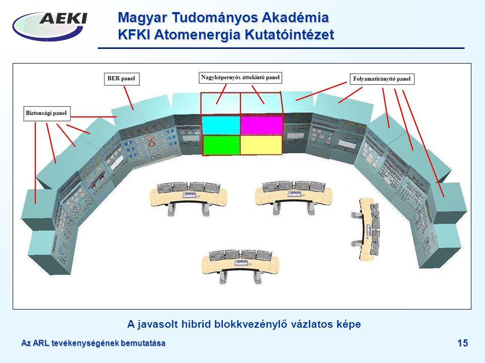 Magyar Tudományos Akadémia KFKI Atomenergia Kutatóintézet Az ARL tevékenységének bemutatása 15 A javasolt hibrid blokkvezénylő vázlatos képe