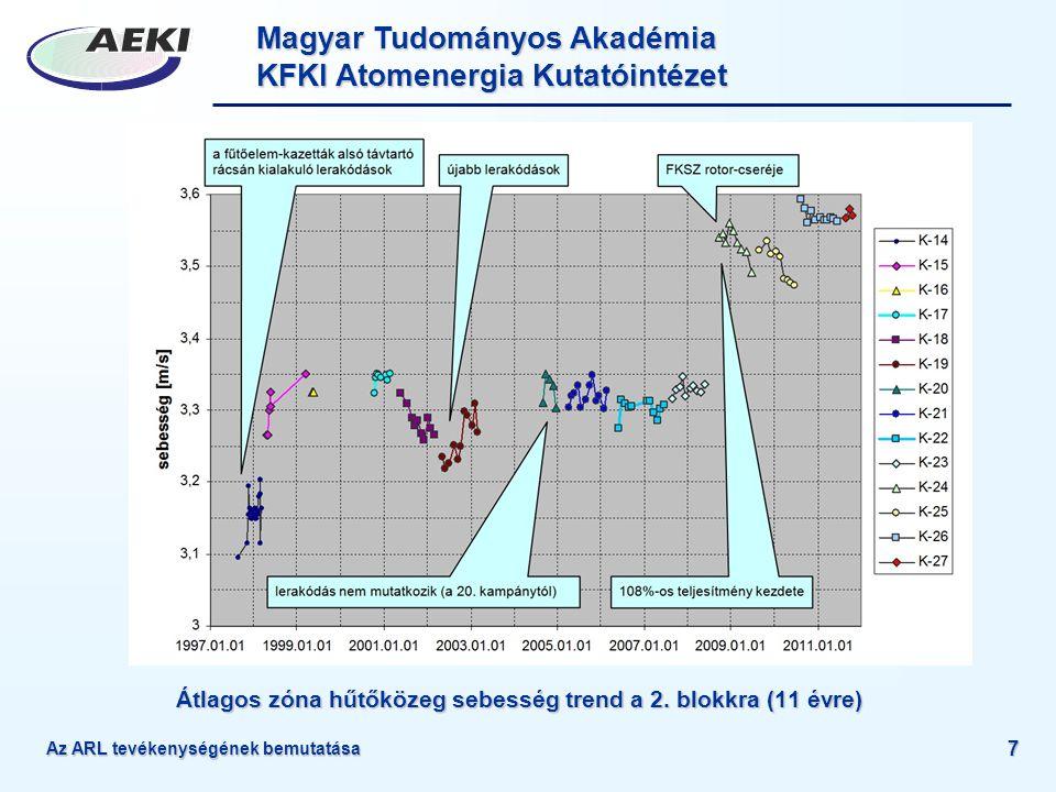 Magyar Tudományos Akadémia KFKI Atomenergia Kutatóintézet Az ARL tevékenységének bemutatása 7 Átlagos zóna hűtőközeg sebesség trend a 2. blokkra (11 é