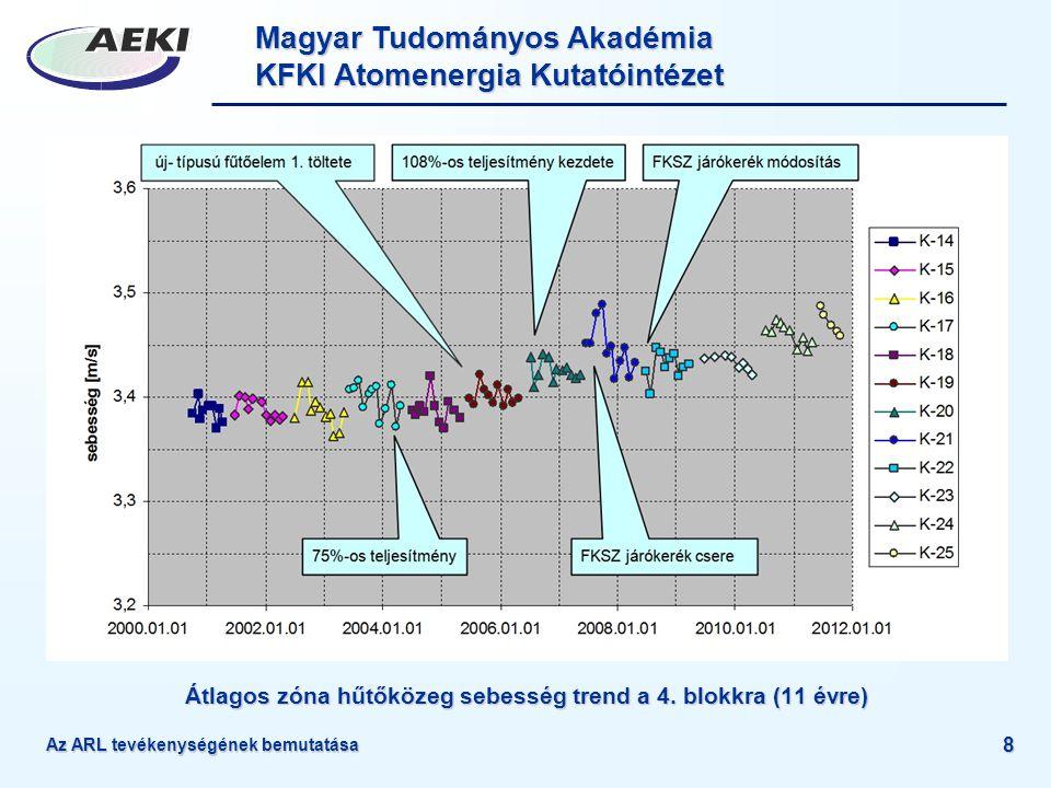 Magyar Tudományos Akadémia KFKI Atomenergia Kutatóintézet Az ARL tevékenységének bemutatása 8 Átlagos zóna hűtőközeg sebesség trend a 4. blokkra (11 é