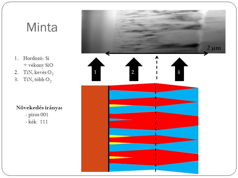 Minta 12 3 1.Hordozó: Si + vékony SiO 2.TiN, kevés O 2 3.TiN, több O 2 Növekedés iránya: - piros 001 - kék 111 2 µm