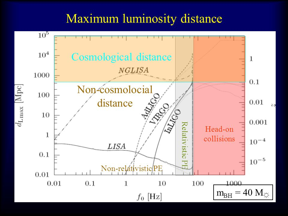 Maximum luminosity distance Relativistic PE Head-on collisions Non-relativistic PE Non-cosmolocial distance Cosmological distance m BH = 40 M ☼
