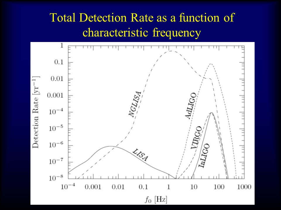 Total Detection Rate as a function of characteristic frequency