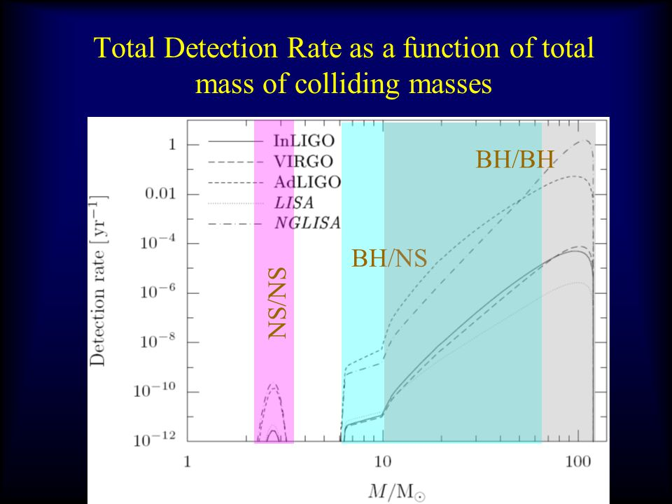 Total Detection Rate as a function of total mass of colliding masses NS/NS BH/NS BH/BH