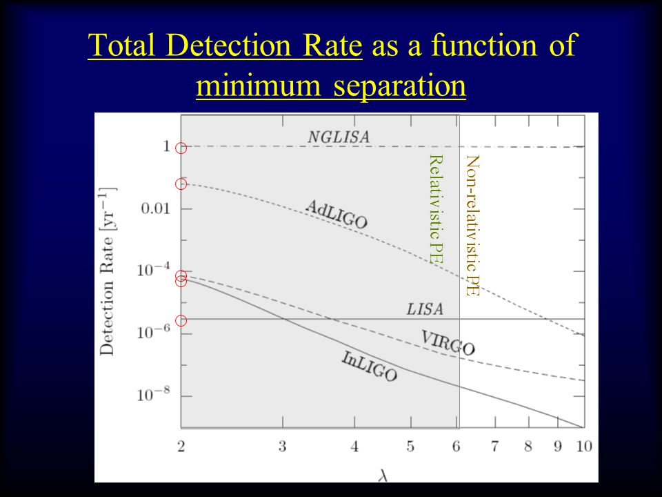 Total Detection Rate as a function of minimum separation Relativistic PE Non-relativistic PE