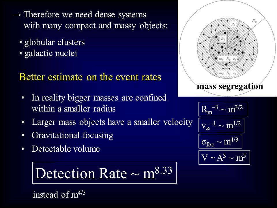 Turner (1977) newtoni pálya, quadrupól sugárzás spin-pálya és spin-spin kölcsönhatás elhanyagolva (jel spektrumában tipikusan elhanyagolható?) ω 0 = v 0 / b 0 = 1/t 0 (v 0 relativ seb.) spektrum maximuma f 0 -nál (f 0 = ω 0 / 2π) széles spektrumú jel, félértékszélesség: 1.5 f 0 szögre kiátlagolt spektrum dE/df zárt analitikus formula Miért is kell a hullámforma az eseménygyakorisághoz.