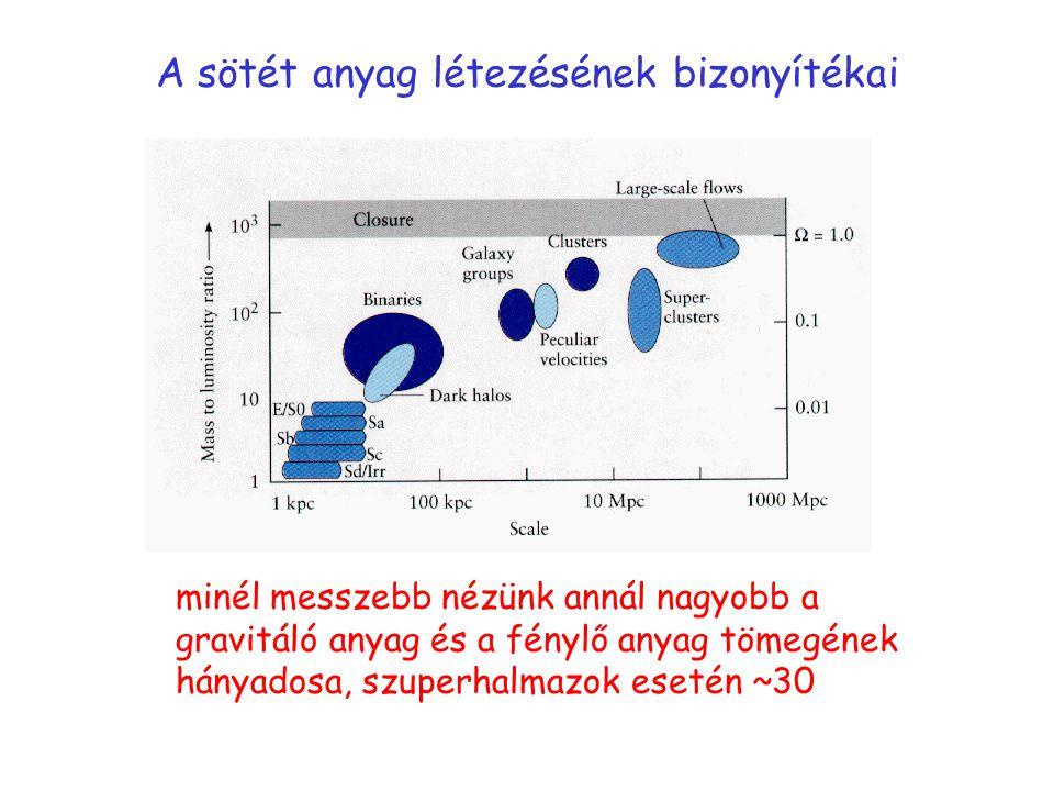 A sötét anyag létezésének bizonyítékai minél messzebb nézünk annál nagyobb a gravitáló anyag és a fénylő anyag tömegének hányadosa, szuperhalmazok esetén ~30