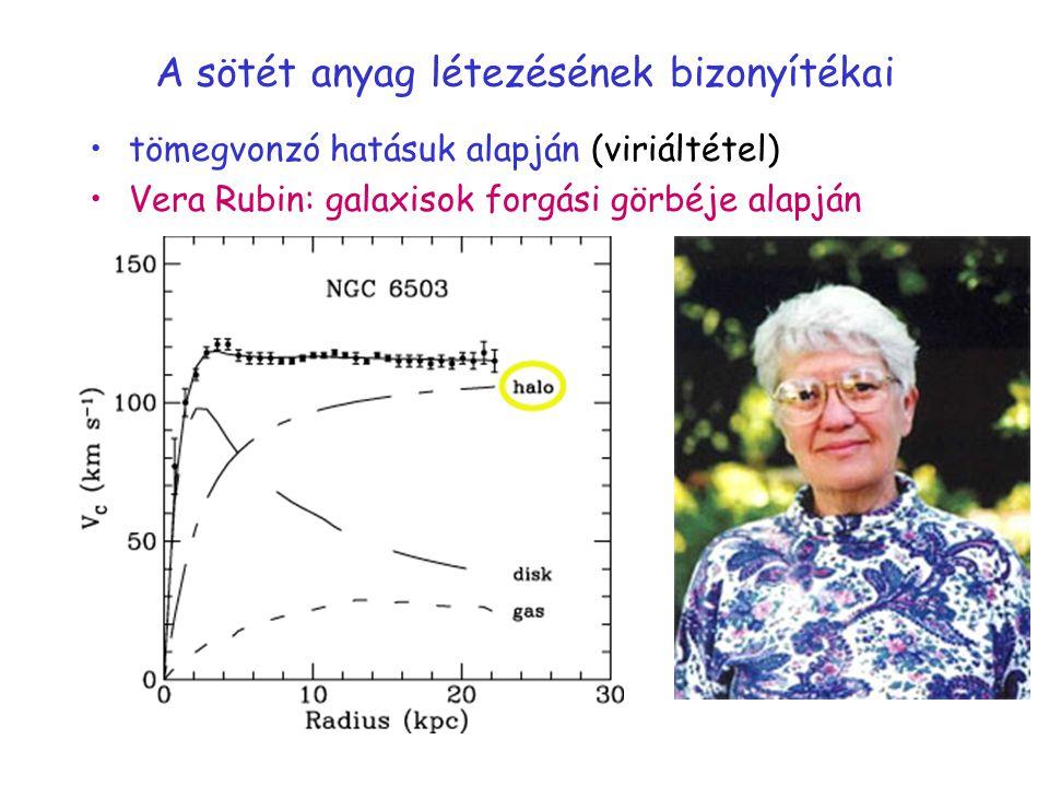 A sötét anyag létezésének bizonyítékai tömegvonzó hatásuk alapján (viriáltétel) Vera Rubin: galaxisok forgási görbéje alapján