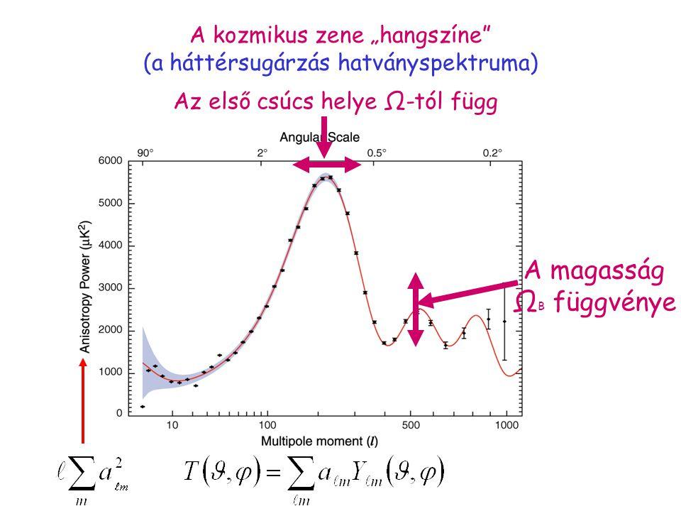 """A kozmikus zene """"hangszíne (a háttérsugárzás hatványspektruma) Az első csúcs helye Ω-tól függ A magasság Ω B függvénye"""