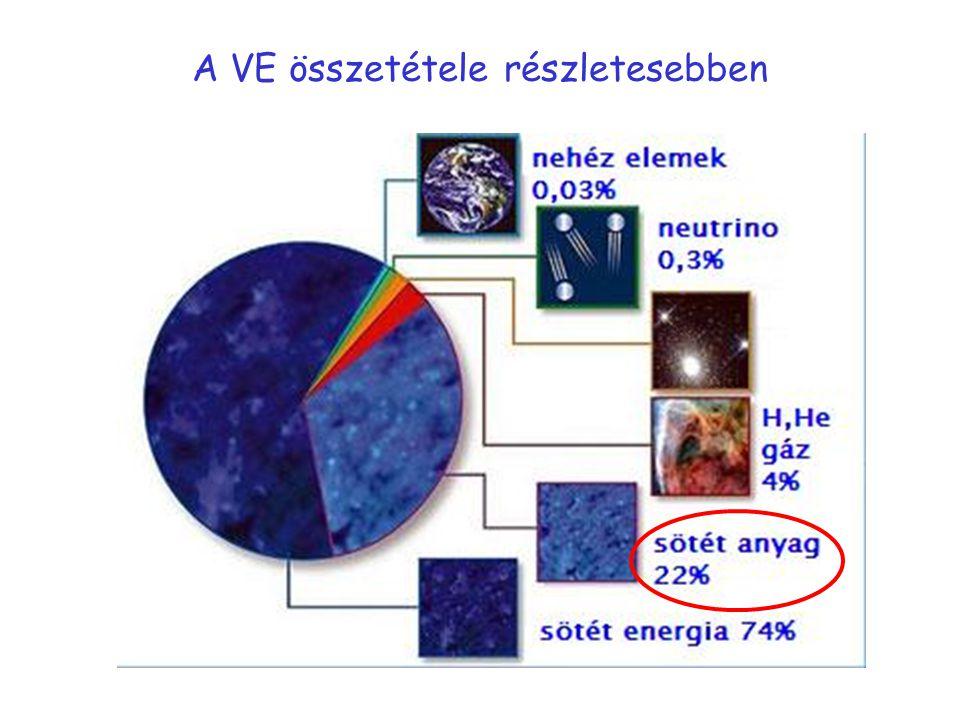 A VE összetétele részletesebben