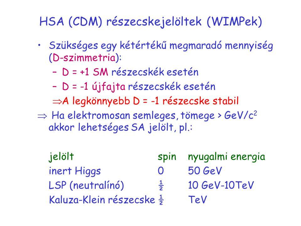 HSA (CDM) részecskejelöltek (WIMPek) Szükséges egy kétértékű megmaradó mennyiség (D-szimmetria): –D = +1 SM részecskék esetén –D = -1 újfajta részecskék esetén  A legkönnyebb D = -1 részecske stabil  Ha elektromosan semleges, tömege > GeV/c 2 akkor lehetséges SA jelölt, pl.: jelöltspinnyugalmi energia inert Higgs050 GeV LSP (neutralínó)½10 GeV-10TeV Kaluza-Klein részecske½TeV