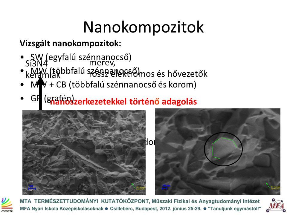 Nanokompozitok Si3N4 kerámiák nanoszerkezetekkel történő adagolás elektromos és termikus tulajdonságok javítása szilárdságjavítás törési szívósság növekedés merev, rossz elektromos és hővezetők Vizsgált nanokompozitok: SW (egyfalú szénnanocső) MW (többfalú szénnanocső) MW + CB (többfalú szénnanocső és korom) GR (grafén)