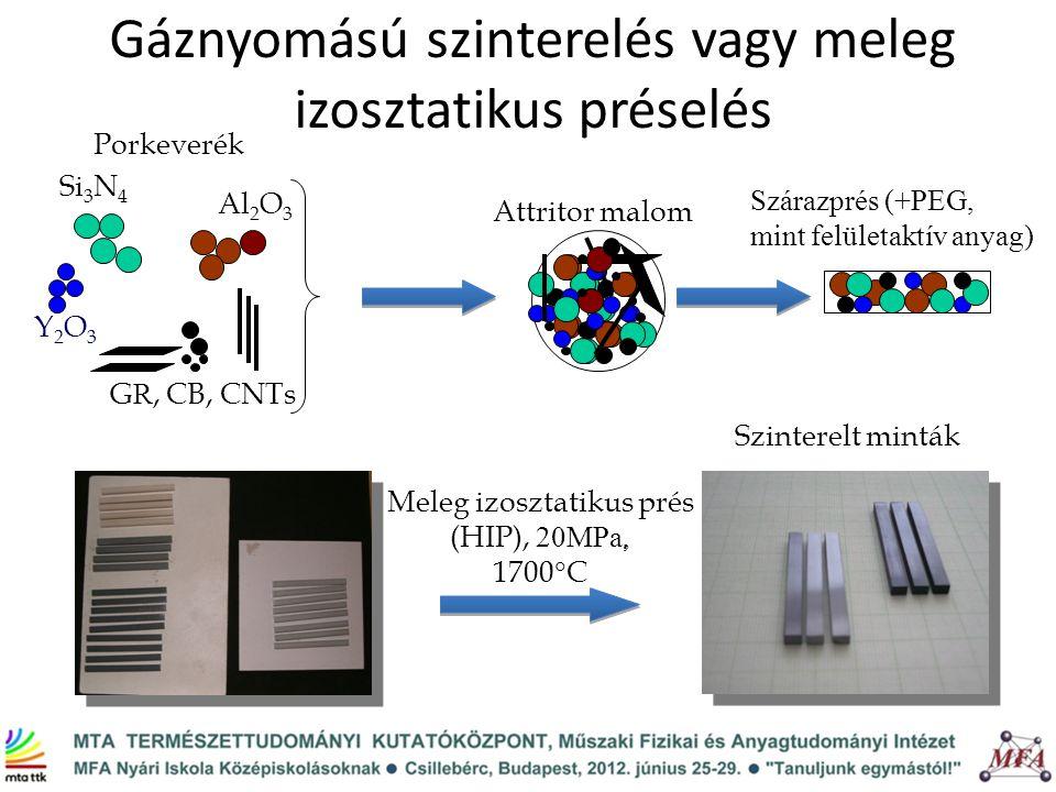 Gáznyomású szinterelés vagy meleg izosztatikus préselés Si 3 N 4 Al 2 O 3 Y2O3Y2O3 G R, CB, CNTs Porkeverék Attritor malom Szárazprés (+PEG, mint felü