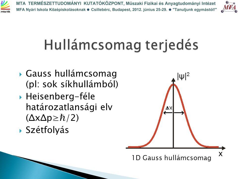  Gauss hullámcsomag (pl: sok síkhullámból)  Heisenberg-féle határozatlansági elv (ΔxΔp≥ℏ/2)  Szétfolyás 1D Gauss hullámcsomag |ψ| 2 x