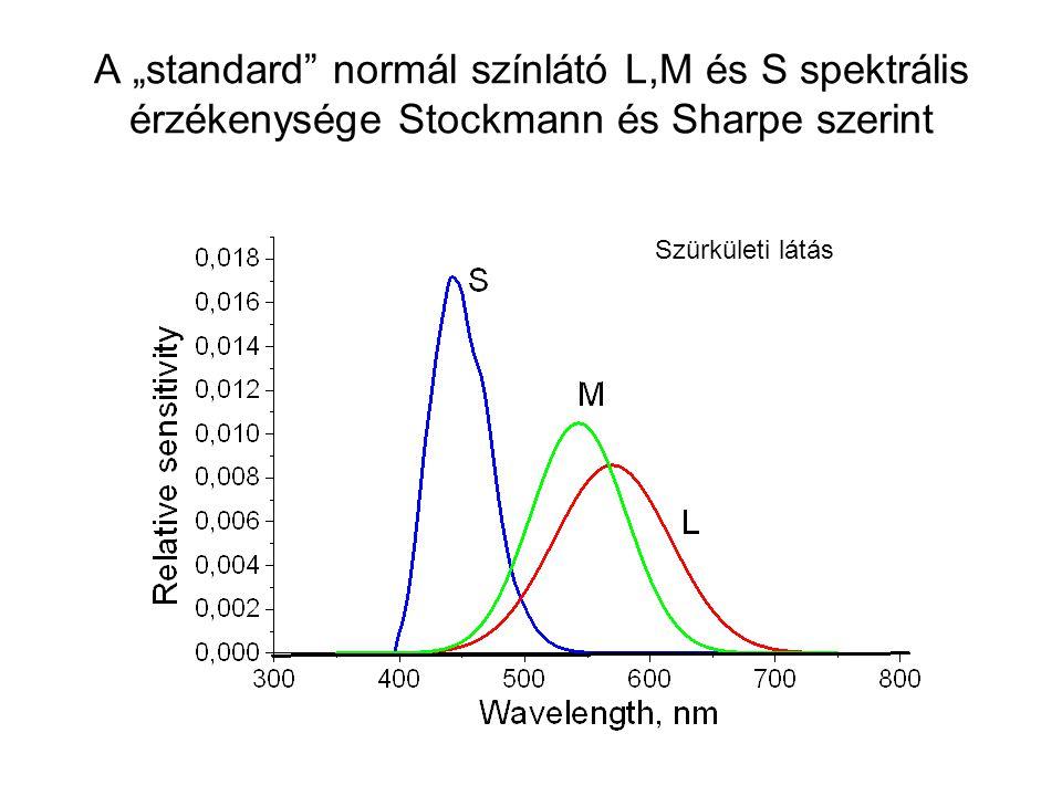 Pálcikák spektrális érzékenysége. Hullámhossz nm Relatív spektrális érzékenység