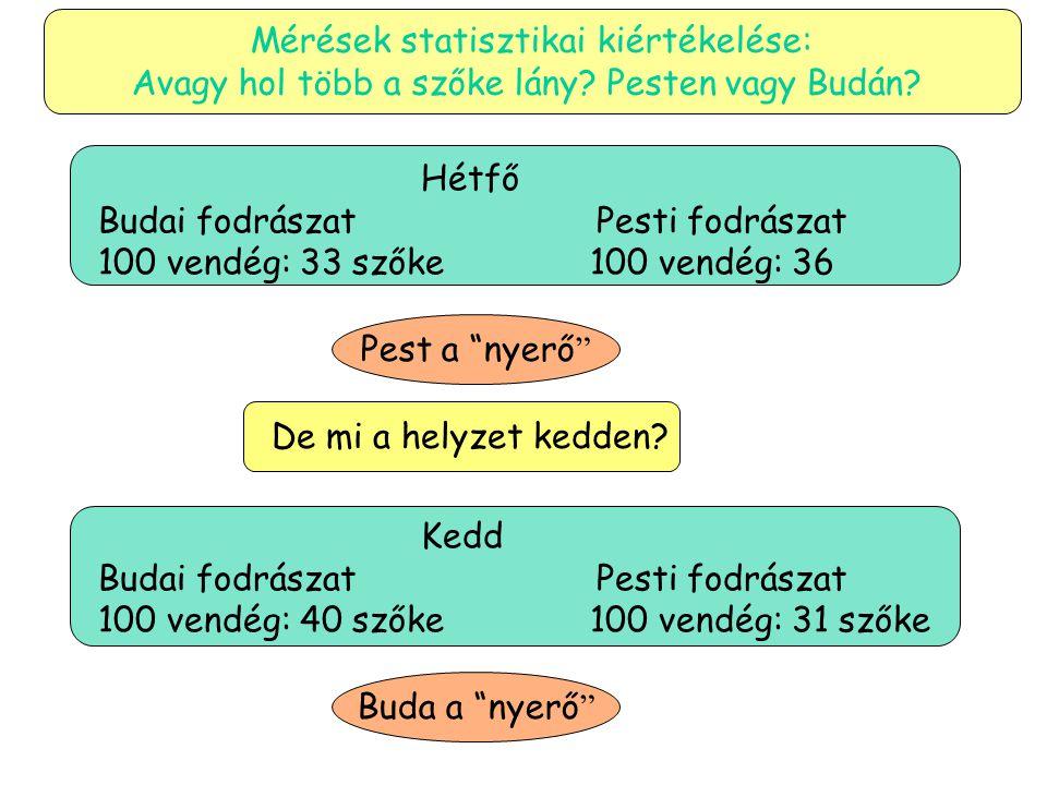 Buda a nyerő Pest a nyerő Hétfő Budai fodrászat Pesti fodrászat 100 vendég: 33 szőke 100 vendég: 36 Mérések statisztikai kiértékelése: Avagy hol több a szőke lány.