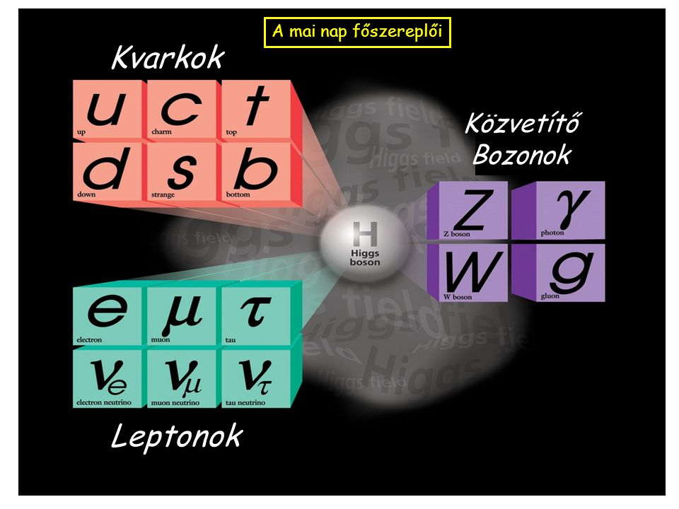 Színre lép a negyedik kvark Az újdonság: a J/  mezonban található kvark-antikvark pár nem azonosítható az eddig ismert három kvark fajta (Up/Down/Strange) egyikével sem.