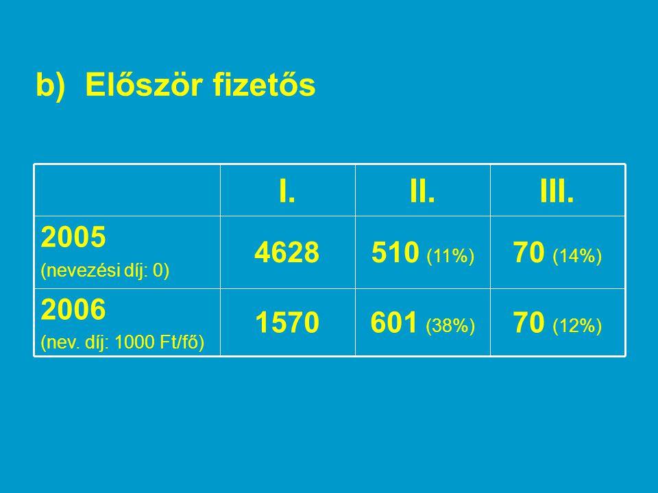 c) Nemcsak általános iskolások vesznek részt a versenyben  döntőbe jutottak 51 %-a  díjazottak 52 %-a jár általános iskolába