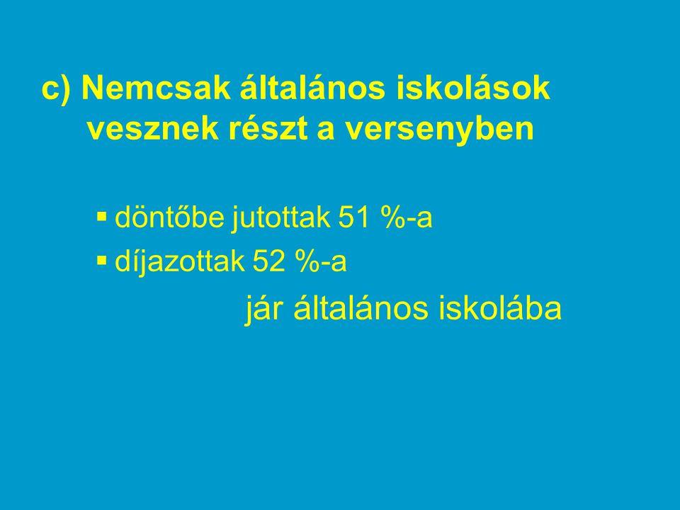 d) A döntőbe jutottak teljesítménye 65 %63 %86 %2006 62 %85 % – 2005 III.II.I.
