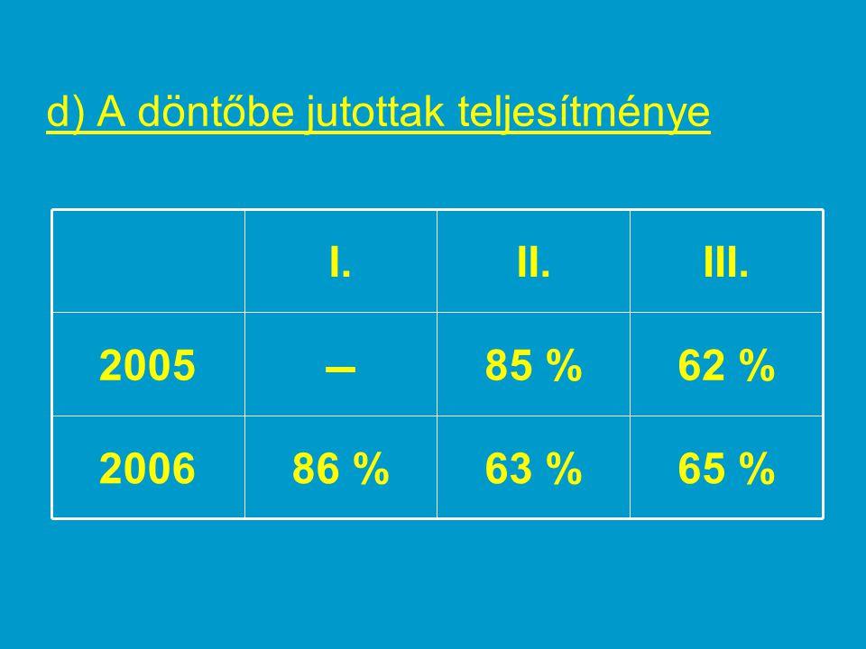 e) Helyi és országos verseny viszonya  veszteség: az I.