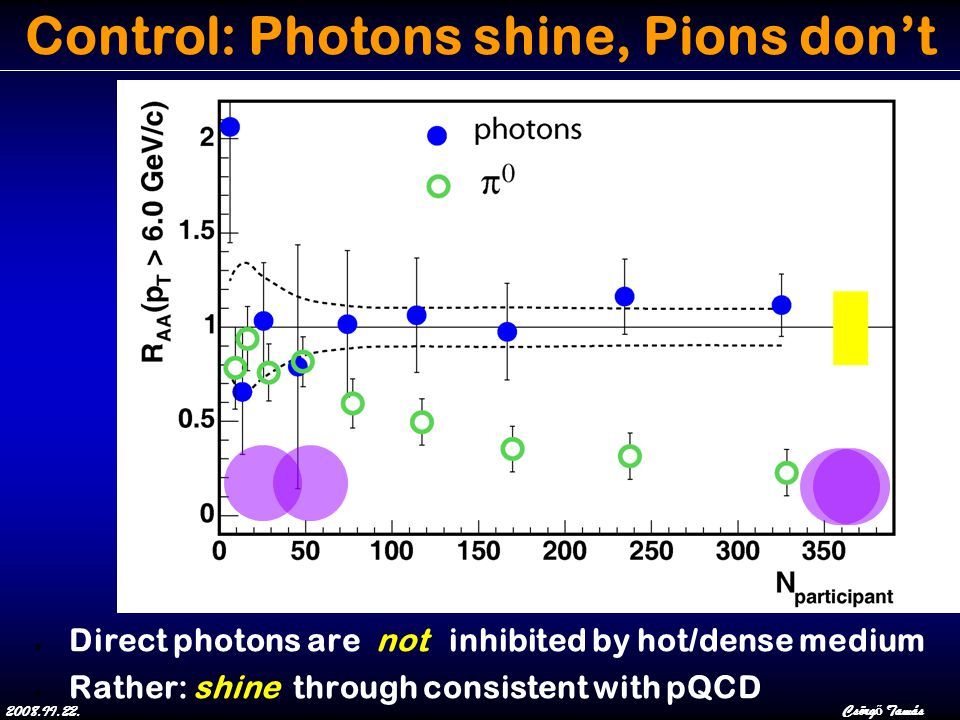 2008.II.22.Csörg ő Tamás Control: Photons shine, Pions don't ● Direct photons are not inhibited by hot/dense medium ● Rather: shine through consistent with pQCD