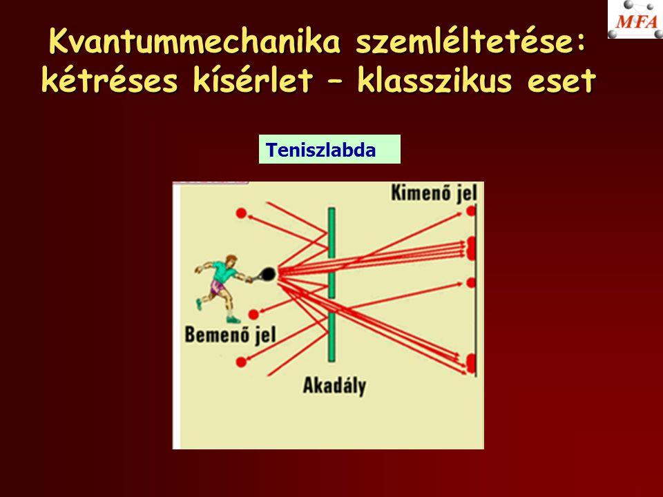 Kvantummechanika szemléltetése: kétréses kísérlet – klasszikus eset Teniszlabda