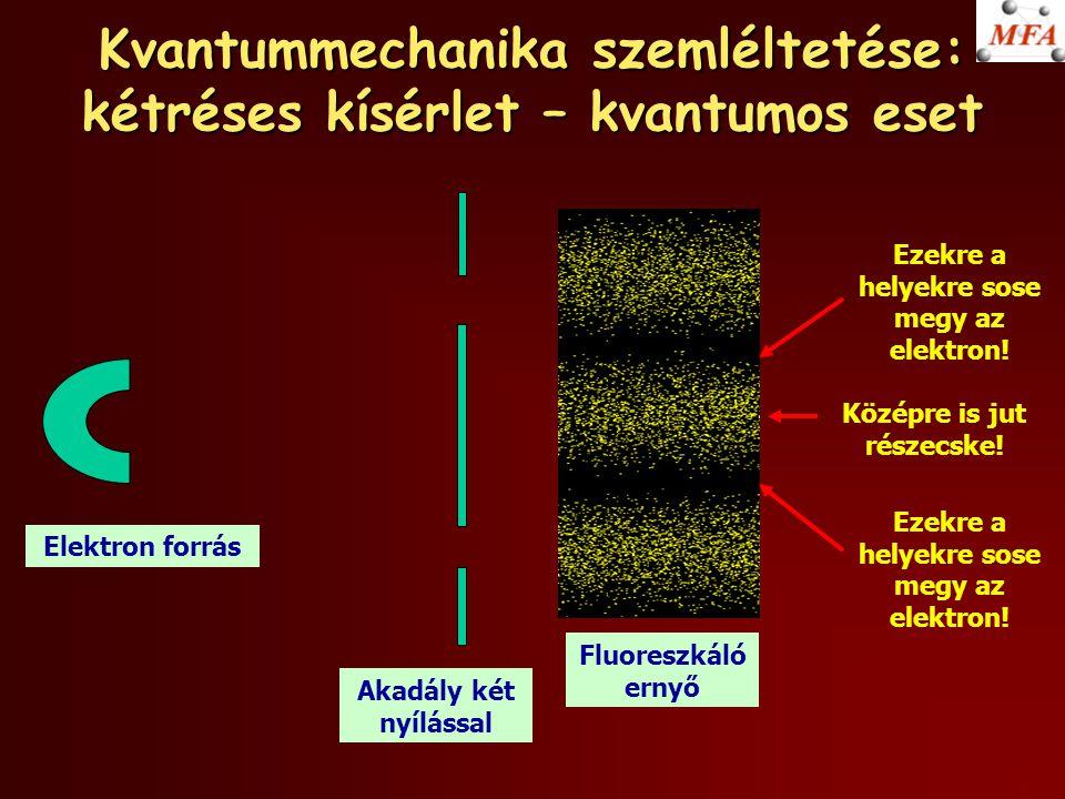 Kvantummechanika szemléltetése: kétréses kísérlet – kvantumos eset Fluoreszkáló ernyő Ezekre a helyekre sose megy az elektron! Középre is jut részecsk