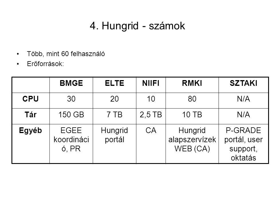 4. Hungrid - számok Több, mint 60 felhasználó Erőforrások: BMGEELTENIIFIRMKISZTAKI CPU30201080N/A Tár150 GB7 TB2,5 TB10 TBN/A EgyébEGEE koordináci ó,