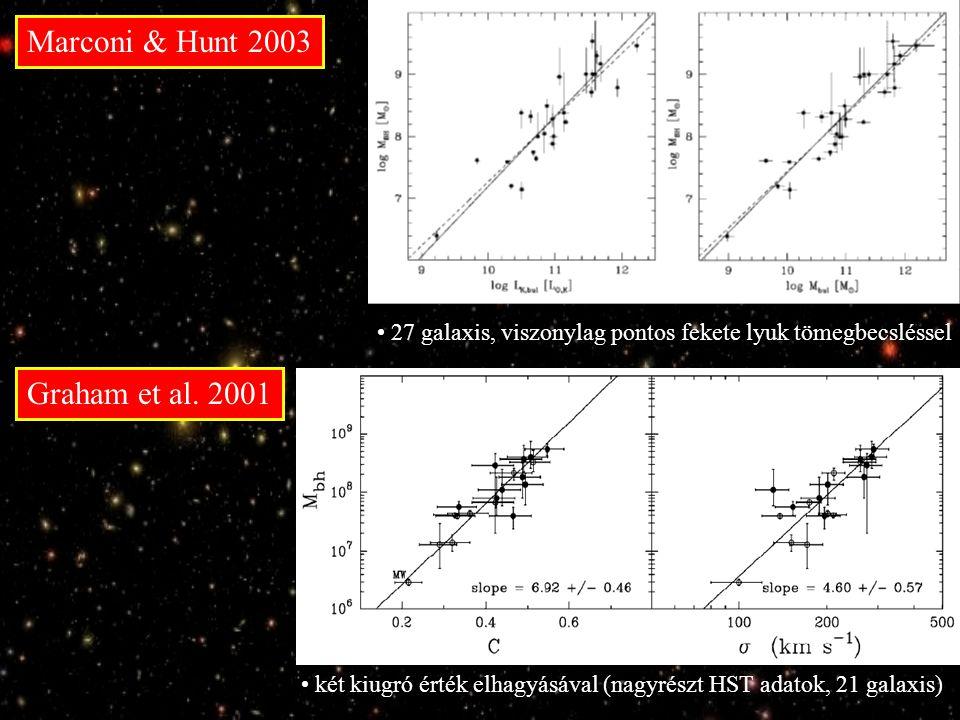 Marconi & Hunt 2003 27 galaxis, viszonylag pontos fekete lyuk tömegbecsléssel Graham et al.