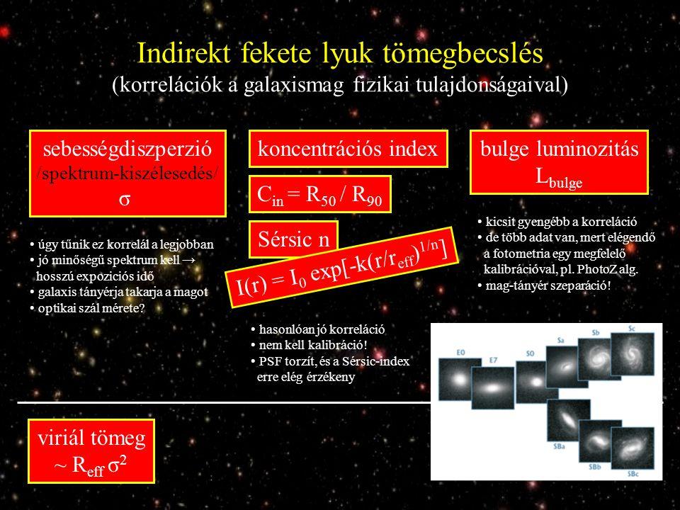 Indirekt fekete lyuk tömegbecslés (korrelációk a galaxismag fizikai tulajdonságaival) sebességdiszperzió /spektrum-kiszélesedés/ σ bulge luminozitás L bulge koncentrációs index Sérsic n C in = R 50 / R 90 viriál tömeg ~ R eff σ 2 I(r) = I 0 exp[-k(r/r eff ) 1/n ] úgy tűnik ez korrelál a legjobban jó minőségű spektrum kell → hosszú expoziciós idő galaxis tányérja takarja a magot optikai szál mérete.