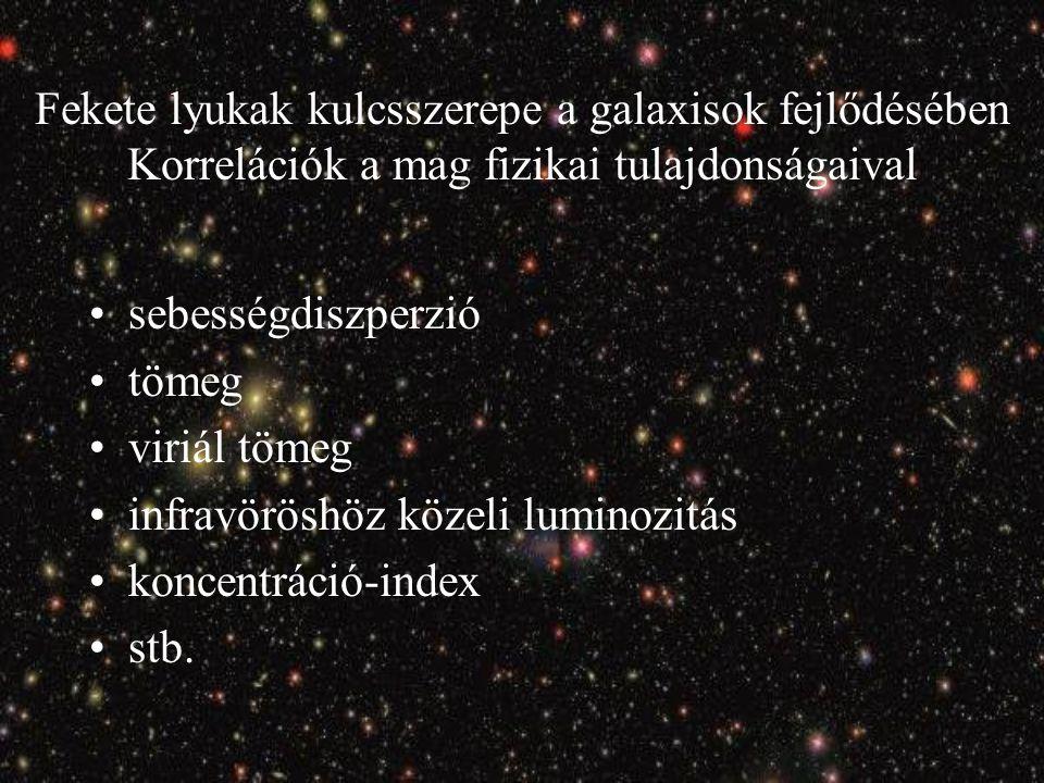 Fekete lyukak kulcsszerepe a galaxisok fejlődésében Korrelációk a mag fizikai tulajdonságaival sebességdiszperzió tömeg viriál tömeg infravöröshöz közeli luminozitás koncentráció-index stb.