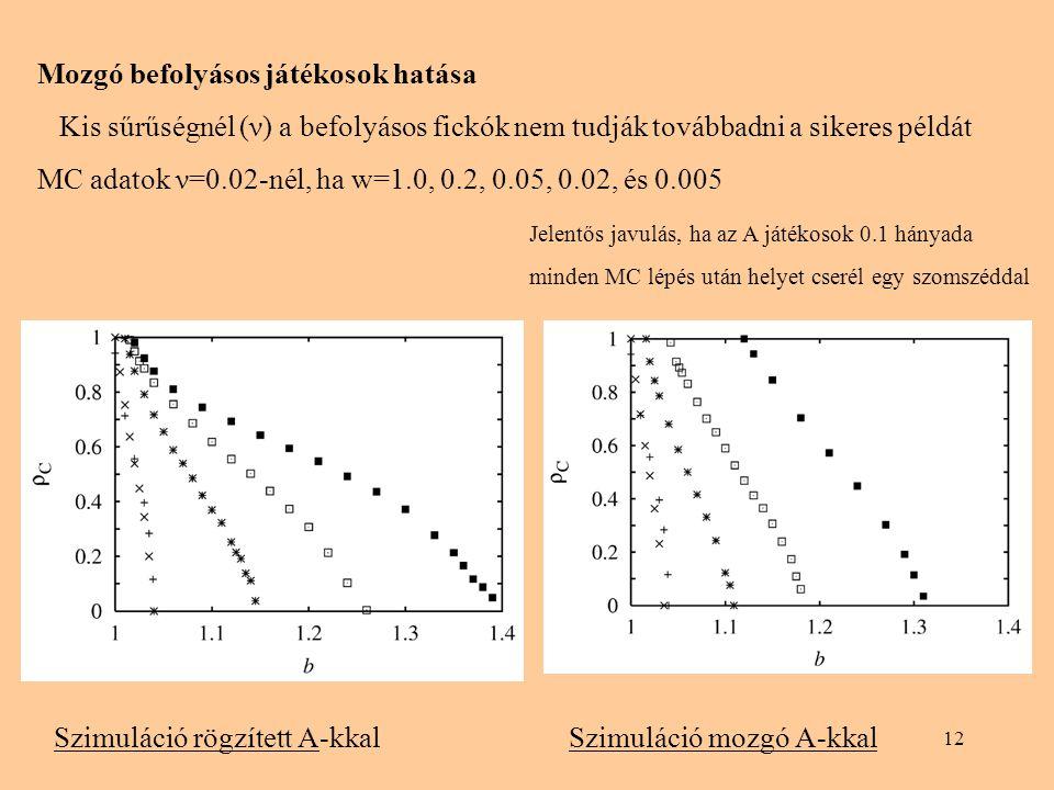 12 Mozgó befolyásos játékosok hatása Kis sűrűségnél (ν) a befolyásos fickók nem tudják továbbadni a sikeres példát MC adatok ν=0.02-nél, ha w=1.0, 0.2