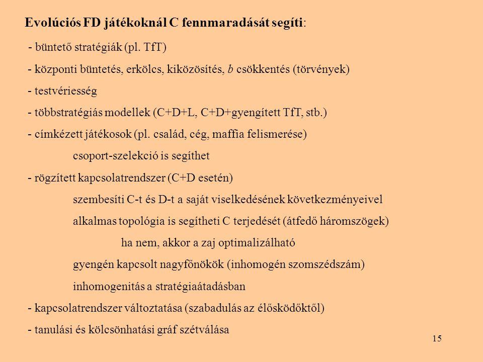 15 Evolúciós FD játékoknál C fennmaradását segíti: - büntető stratégiák (pl. TfT) - központi büntetés, erkölcs, kiközösítés, b csökkentés (törvények)