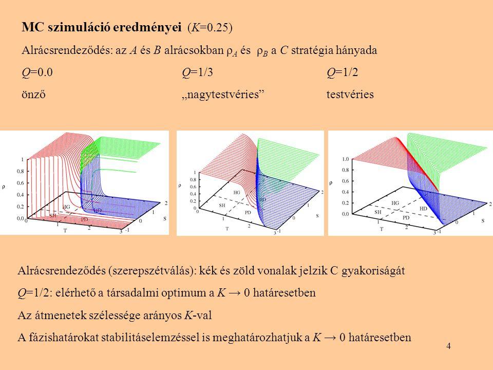 """4 MC szimuláció eredményei (K=0.25) Alrácsrendeződés: az A és B alrácsokban ρ A és ρ B a C stratégia hányada Q=0.0 Q=1/3 Q=1/2 önző """"nagytestvéries"""" t"""