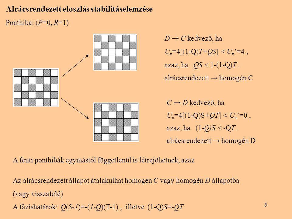 5 Alrácsrendezett eloszlás stabilitáselemzése Ponthiba: (P=0, R=1) A fenti ponthibák egymástól függetlenül is létrejöhetnek, azaz Az alrácsrendezett á