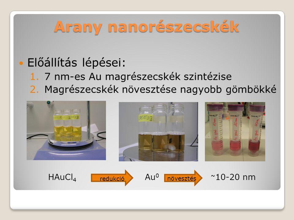 Arany nanorészecskék Előállítás lépései: 1.7 nm-es Au magrészecskék szintézise 2.Magrészecskék növesztése nagyobb gömbökké HAuCl 4 Au 0 ~ 10-20 nm red