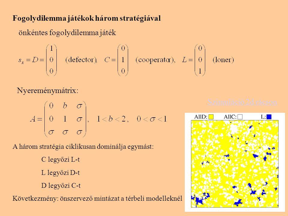 Önkéntes fogolydilemma játék négyzetrácson és Bethe-rácson A párközelítés eredménye megegyezik a kétféle szerkezeten: az instabil megoldás (szaggatott vonal) mellett létezik egy oszcilláló megoldás is MC szimuláció növekvő b-nél, ha K=0.1, σ=0.3, N=10 6 C(◊), D(□) és L(∆) sűrűsége négyzetrácson D sűrűsége a véletlen reguláris gráfon Globális oszcillálás alkalmi társakkal Furcsaság: b növelése D-nek kedvez, mégis L gyakorisága növekszik