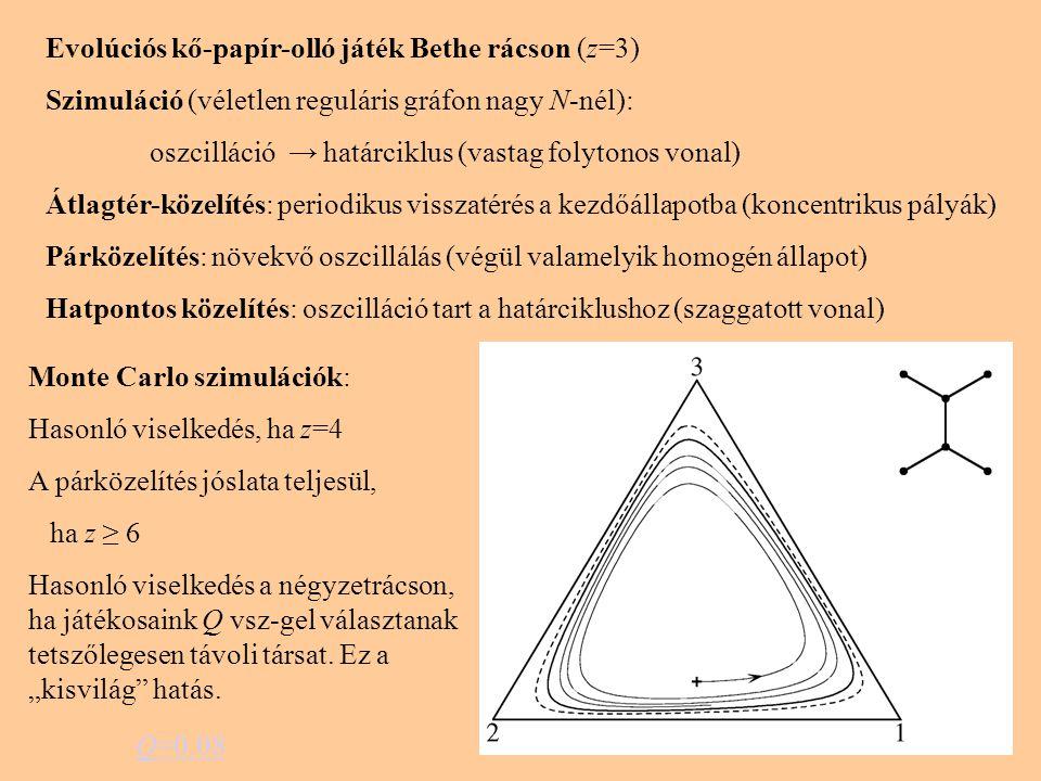 Evolúciós kő-papír-olló játék Bethe rácson (z=3) Szimuláció (véletlen reguláris gráfon nagy N-nél): oszcilláció → határciklus (vastag folytonos vonal)