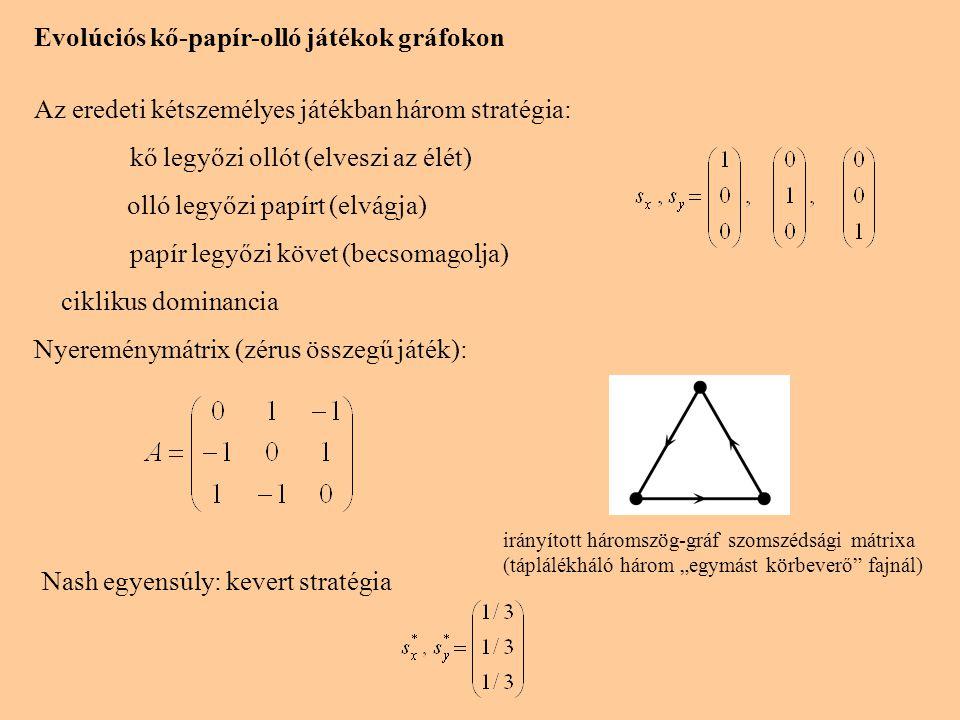 Evolúciós kő-papír-olló játék négyzetrácson Tainaka 1988 ciklikus ragadozó-zsákmány modell (egyszerűsített evolúciós szabály) 3 stratégia (faj) egyedei a négyzetrács x pontjain (periodikus határfeltétel) s x =1, 2, 3 (egyszerűsített jelölés) Véletlen stratégia-eloszlásból indulva az rendszer fejlődését a következő elemi lépések ismétlése vezérli (invázió az első szomszédok között): - véletlenül kiválasztunk egy x rácspontot és annak y szomszédját - (s x,s y ) pár (s x,s x )-é alakul, ha s x zsákmánya s y (s y,s y )-ná alakul, ha s y zsákmánya s x - azonos pároknál semmi sem történik Szimuláció: önszervező mintázat - a három állapot ciklikusan váltogatja egymást minden rácspontban - a lokális oszcillálást a rövid távú kölcsönhatás nem szinkronizálja - a dinamikus egyensúlyt az inváziós frontok mozgása tartja fenn simulation