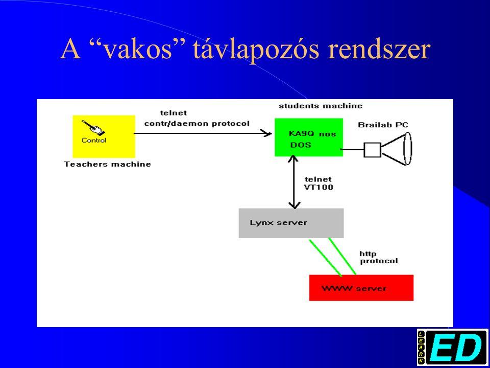 A vakos távlapozós rendszer