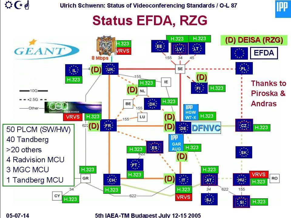 giese@rmki.kfki.hu Networkshop 2006 - Miskolc április 19-2121 Telekonferencia eszközök: audio&video státusz audio/video konferencia szituáció vegyes –Használt audio & video eszközök: telefon konferencia (via commercial conferencing services) H.320 (ISDN-alapú) videokonferencia IP-alapú videokonferencia – IP-alapú konferenciázóknak két tábora van: 1) MCU (Multipoint Conferencing Unit)-hoz kapcsolódó H.323 kliens 2) VRVS Mbone vagy H.323 kliens.