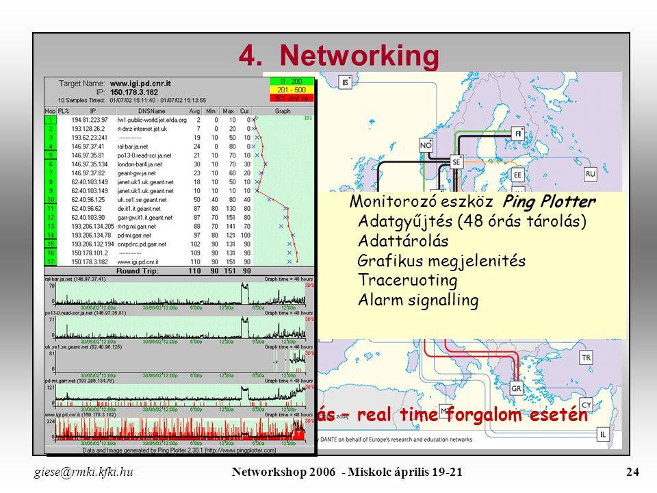 giese@rmki.kfki.hu Networkshop 2006 - Miskolc április 19-2123 Telekonferencia eszközök: Streaming etc Prezentáció + Audio közvetítés Prezentáció VNC-vel elképzelhető alaprendszer kis sebességű hálózati kapcsolat esetén Javaslat és előzetes teszt – CEA Cadarache  Prezentáció + Audio&Video közvetítés Prezentáció VNC-vel VRVS és/vagy H.323 Rendelkezésre áll Felvétel - Visszajátszás (on-demand)Felvétel - Visszajátszás (on-demand) Telekonferencia rögzítése (audio&video és Prezentáció) Visszajátszás (off-line) Javaslat és előzetes tesztek –JET Camtasia –ANL Voyager –NIIF-HUNGARNET megoldás »5 th IAEA TM meeting »Codian