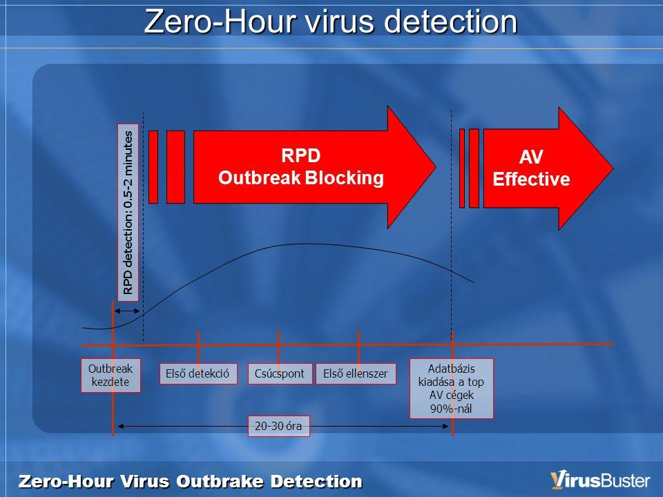 Zero-Hour Virus Outbrake Detection Zero-Hour virus detection RPD Outbreak Blocking AV Effective Outbreak kezdete Első detekcióCsúcspontElső ellenszer Adatbázis kiadása a top AV cégek 90%-nál RPD detection: 0.5-2 minutes 20-30 óra